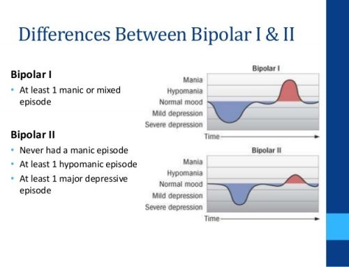 Where does Bipolar 2 reside?